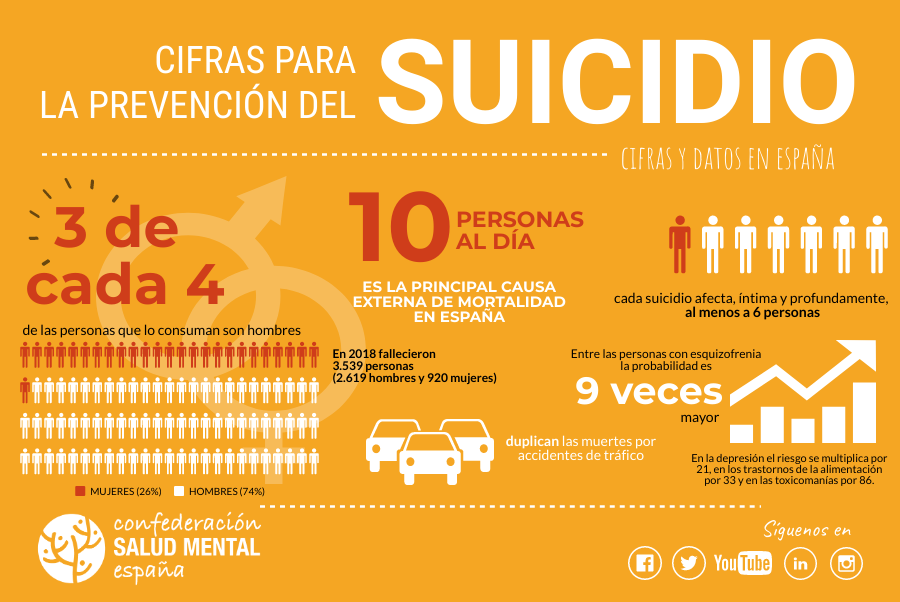 El suicidio se convierte en la principal causa de muerte entre los jóvenes españoles